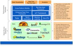 Technovature offers huge Big Data Solution to assist customers develop and implement a giant information strategy for quickly investing open supply tools like Hadoop and NoSQL to deliver worth across the business.
