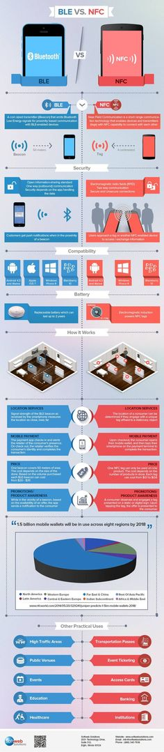 Which is better BLE or NFC? Check out our infographic to learn more about security, compatibility, how it works and various practical uses of BLE and NFC. Radios, Mobile Technology, Wearable Technology, Tech Gadgets, Bluetooth Gadgets, Tablets, Future Tech, Cool Tech, Computer Science