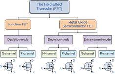 Field Effect Transistor Chart