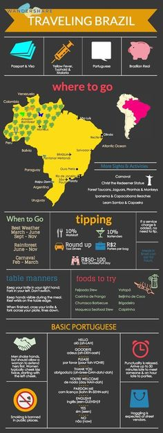 Brazil Travel Cheat Sheet Sign up at www.wandershare.com  #travel #adventure