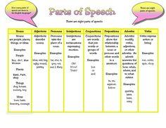 8 parts of speech learning basic grammar PDF