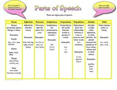8 parts of speech in the English language