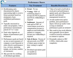 Performance Shares - Equity Compensation - via VC Experts Growth Company, Tax Advisor, Corporate Law, Legal Forms, Stock Options, Stock Prices, Insight, Finance, Templates