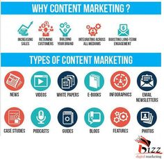types of Content Marketing. Content Marketing, Internet Marketing, Online Digital Marketing, New Market, Pune, Case Study, Infographic, Software, Social Media