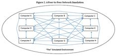 """A New Theory of Free Will"" and the Peer-to-Peer Simulation Hypothesis - Flickers of Freedom"