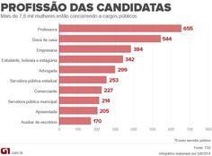 Professora e dona de casa são as principais ocupações das candidatas http://glo.bo/1pM0CTE