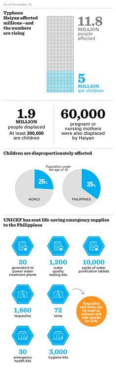 Infographic: Update on Typhoon #Haiyan