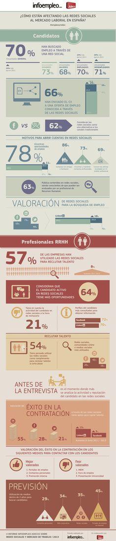 infografía Informe 2013 trabajo y redes sociales