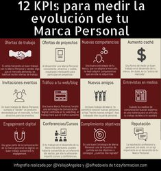 Inbound Marketing, Content Marketing, Online Marketing, Digital Marketing, Marca Personal, Personal Branding, Augmented Reality Technology, Social Media Ad, Business Intelligence