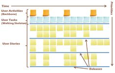 How to create a User Story Map: http://winnipegagilist.blogspot.be/2012/03/how-to-create-user-story-map.html