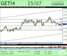 AES TIETE - GETI4 - 25/07/2012 #GETI4 #analises #bovespa