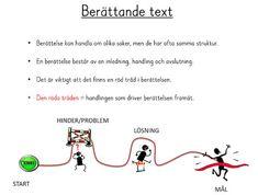Röda tråden  Inledning Handling-problem Handling- lösning Avslutning Learn Swedish, Swedish Language, Bra Hacks, School Hacks, Mall, Teaching, Writing, Education, Tips