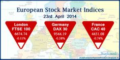 #Europe #EuropeanFinancialMarkets #EuropeanStockIndex update for 23rd April 2014 closing value and change end in negative territory #Cac40 – Benchmark Index of #France #Paris Bourse #Euronext #Dax30 - Benchmark Index of Germany #Frankfurt Stock Exchange #FTSE100 - Benchmark Index of United Kingdom #London Stock Exchange