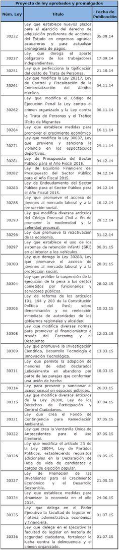Los números del Congreso de la República: Periodo Anual de Sesiones 2014-2015 | Reflexión en el Congreso
