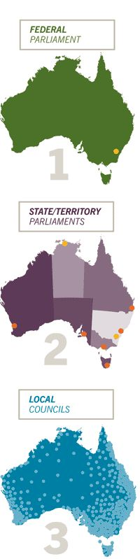 Governing Australia: three levels of law-making...Image of Australia highlighting  Melbourne 1901, Australia's first federal Parliament