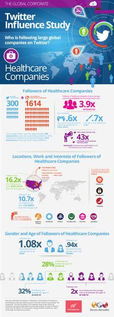 Burson-Marsteller Global Corporate Twitter Influence Study: Healthcare Companies by Burson-Marsteller via slideshare