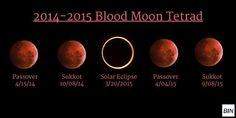Where and When to See the Passover 2015 Blood Moon ...