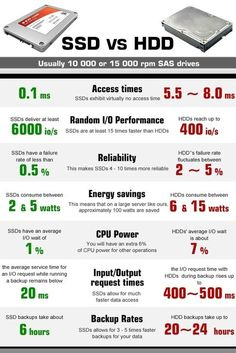 #SSD vs #HDD - Infographic