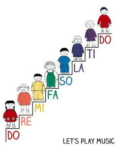 Do Re Mi Activities : The Do Re Mi Staircase – Let's Play Music This free printable Do Re Mi staircase is a brilliant visual aid and teaching tool for introducing small children to Do Re Mi and interval recognition. Music Activities For Kids, Music Lessons For Kids, Preschool Music, Music For Kids, Piano Lessons, Group Activities, Do Re Mi, Piano Teaching, Teaching Kids