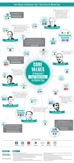 Core Values Of America's Top 7 Tech Firms By Market Cap #infographic