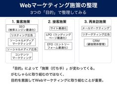 Webマーケティング3つの目的 Web Movie, Thing 1, Business Tips, Philosophy, Digital Marketing, It Works, Infographic, Advertising, Knowledge