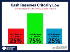 One Quarter of All Small Businesses Have Less Than 2 Weeks of Cash in Reserve - September 29, 2016, 6:01 pm at http://feedproxy.google.com/~r/SmallBusinessTrends/~3/ZLO2vLhpUwI/small-business-cash-reserves.html Look well to this day. Yesterday is but a dream and tomorrow is only a vision. But today well lived makes every yesterday a dream of happiness and every tomorrow a vision of hope. Look well therefore to this day. – Francis Gray