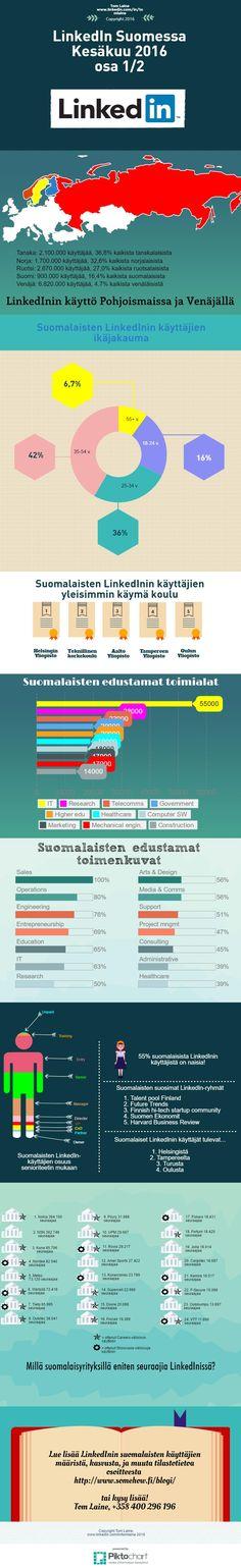 LinkedIn-käyttäjät Suomessa by Tom Laine, kesäkuu 2016 (23.6.2016)