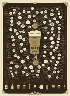 The Very Very Many Varieties of Beer Print unframed WAS 24 95 NOW 14