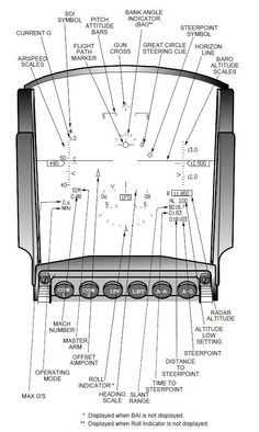 Head-Up Display Schematic - Fitness F 16 Cockpit, Helicopter Cockpit, Fighter Pilot, Fighter Aircraft, Fighter Jets, Aviation Training, Pilot Training, Aircraft Instruments, Flight Simulator Cockpit