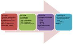 Business Process Improvement Process Map, Process Flow, Online School Supplies, Small Business Management, Class Management, Project Management, Process Improvement, Supply Chain, Job Search