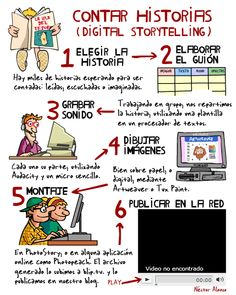 Instructional Technology, Instructional Strategies, Instructional Design, Educational Theories, Educational Technology, Narrativa Digital, Visual Note Taking, Problem Based Learning, Abc Activities