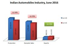 Indian Automobiles Industry Statistics, June 2016.  Domestic sales, production and exports data on Indian Automobiles Industry.  http://www.market-width.com/Indian-Automobile_Industry-Statistics-June-2016.htm