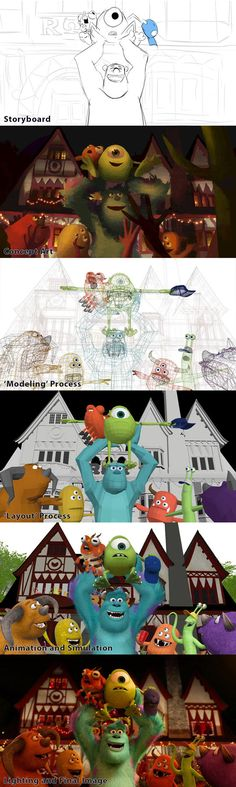 Pixar's development process…