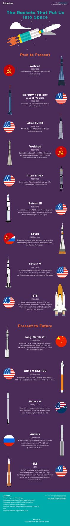A brief history of rocketry, from the Vostok-K that launched Yuri Gagarin into space to the SLS that will get us there in the future.  http://futurism.com/images/the-rockets-that-put-us-into-space-infographic/?utm_campaign=coschedule&utm_source=pinterest&utm_medium=Futurism&utm_content=The%20Rockets%20That%20Put%20Us%20Into%20Space%20%5BINFOGRAPHIC%5D