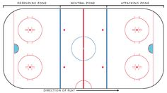 Perpetual Breakout Drill – Weiss Tech Hockey Drills and Skills Ice Hockey Rules, Ice Hockey Rink, Youth Hockey, Hockey Mom, Dek Hockey, Ice Games, Passing Drills, Hockey Birthday, Hockey Party
