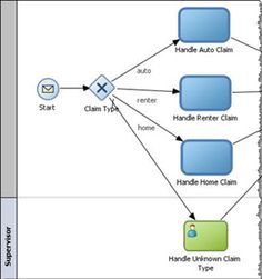 Multiple Exclusive Choice Pattern - BPM Process Patterns using BPMN by Dan Atwood | AVIO Consulting | Oracle BPM