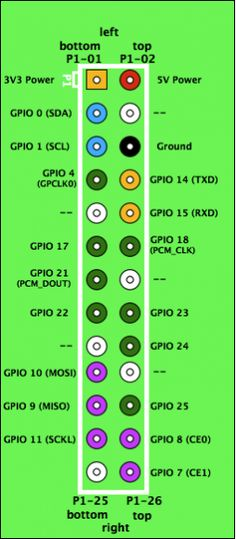 Raspberry Pi | Cheat Sheet | Basic GPIO Access Setup
