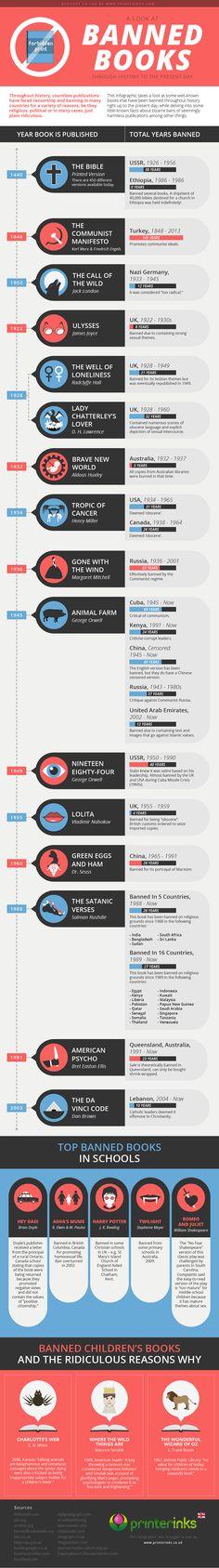 Infográfica: libros prohibidos por la historia