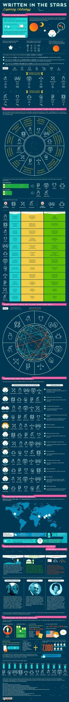 Astrology 101: People from Mirror Horoscopes Team compiled this infographic in an effort to give us a better understanding of what each star sign means in terms of characteristics, relationships and even the jobs we choose. Following to this you will find some historical facts about astrology and how it is perceived in the 21st century.