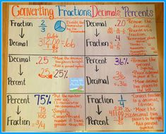 Math anchor charts fractions , mathe anker diagramme brüche , fractions d Math Charts, Math Anchor Charts, Math Teacher, Teaching Math, Teaching Decimals, Math Fractions, Maths, Fractions Decimals And Percentages, Multiplication