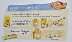 Dica boa: Conhecendo os fermentos. Como comprar, usar e desvendar - dá pra trocar um fermento pelo outro? - Pilotando um Fogão
