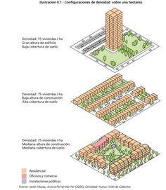Configuraciones para densidad de 75 viviendas por hectárea .
