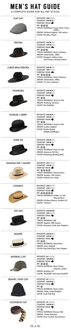 Guide To Men's Hat Styles