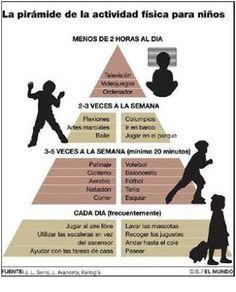 Piramide de la actividad física para niños