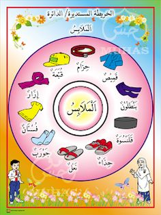 I THINK BAHASA ARAB: PETA I THINK BAHASA ARAB Arabic Conversation, Body Parts Preschool, Spoken Arabic, Alphabet Tracing Worksheets, Learn Arabic Alphabet, School Frame, Islam For Kids, Arabic Lessons, Beautiful Arabic Words