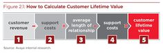 "Ron Vining on LinkedIn: ""Why Customer Lifetime Value Matters Part 2 According to Avaya, ""It is essential to understand how to influence the levers… Sales And Marketing, Email Marketing, Customer Lifetime Value, Sales Tips, Client, Best Practice, Big Data, Master Class, Calculator"