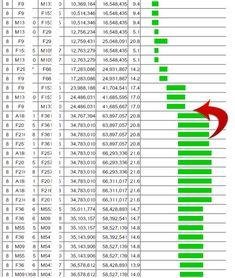 DNA Detectives Autosomal Statistics Chart | genealogy ...