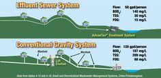 sewer system - Pesquisa Google
