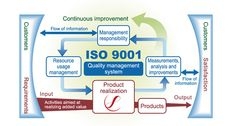 ISO 9001 – Quality Management System | Dipo Tepede