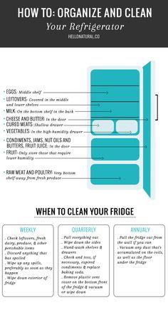 Guide to Refrigerator Storage (Graphic)